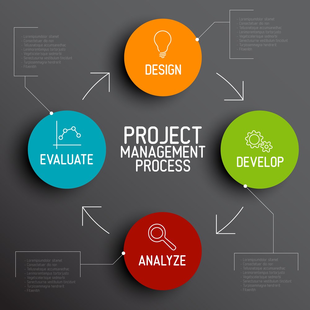 Project Management: The Safest & Quickest Way For Chiropractors To Become Debt