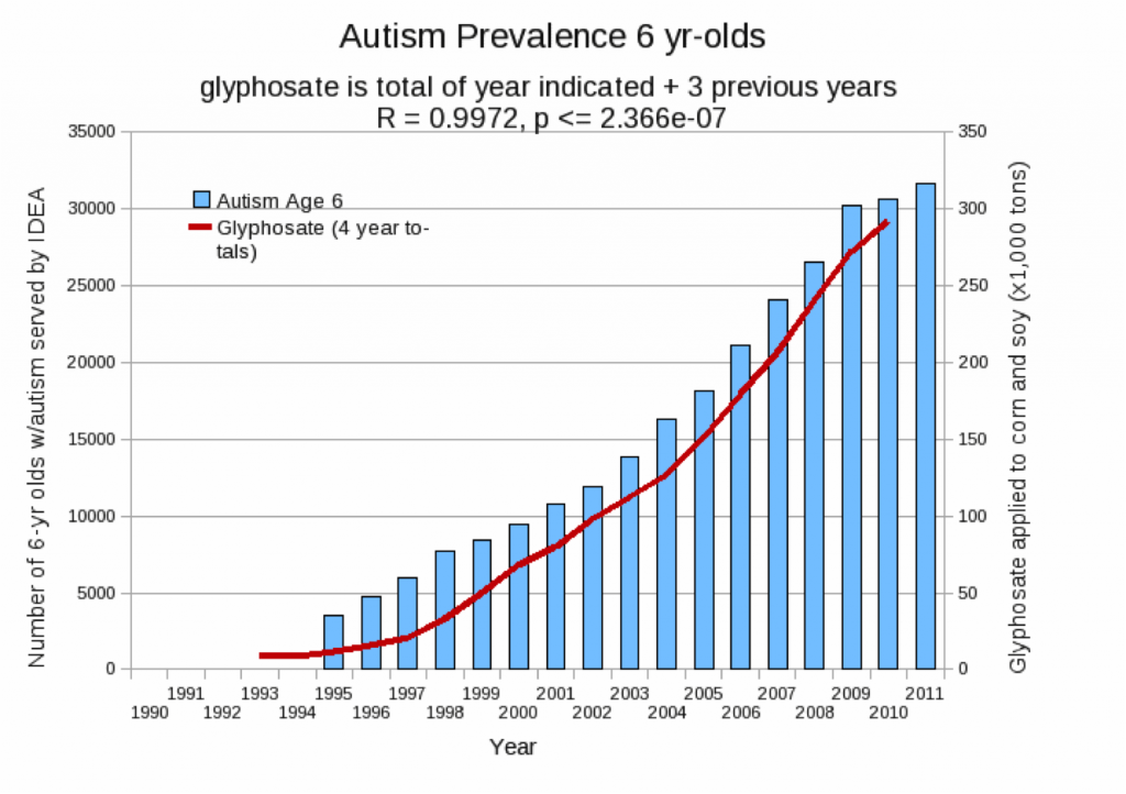 Glyphsate-and-Autism